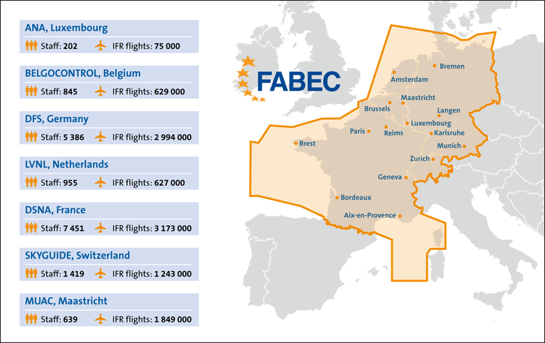 Civil air traffic control centers within FABEC (as of 31 December 2017)