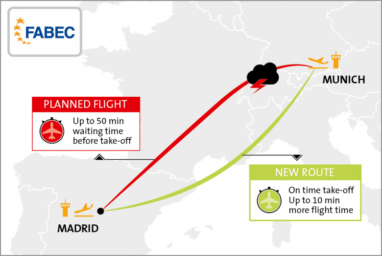 An alternative route to Madrid